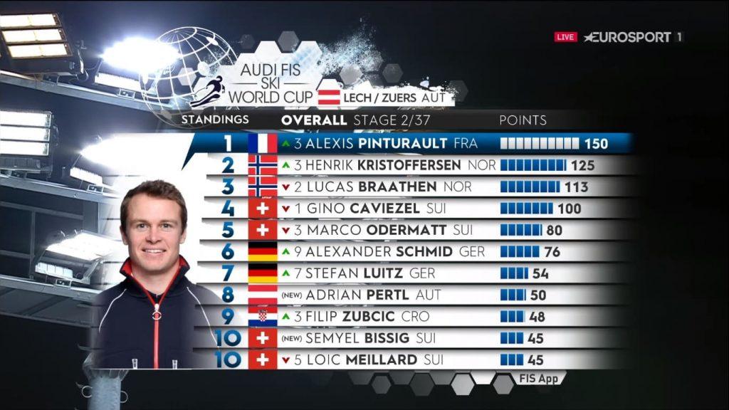 Пинтуро выиграл параллельный слалом-гигант в Лехе и стал первым, кто победил в шести дисциплинах.