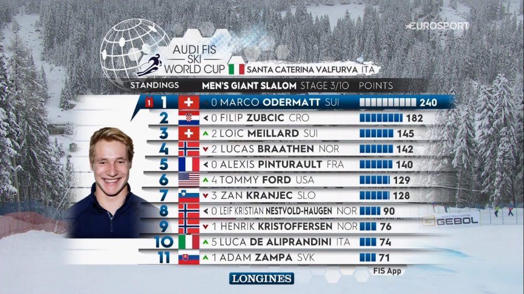 Зачет Кубка мира по горным лыжам, мужского слалома-гиганта после прошедших трех стартов.